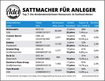 besten dividendenaktien deutschland